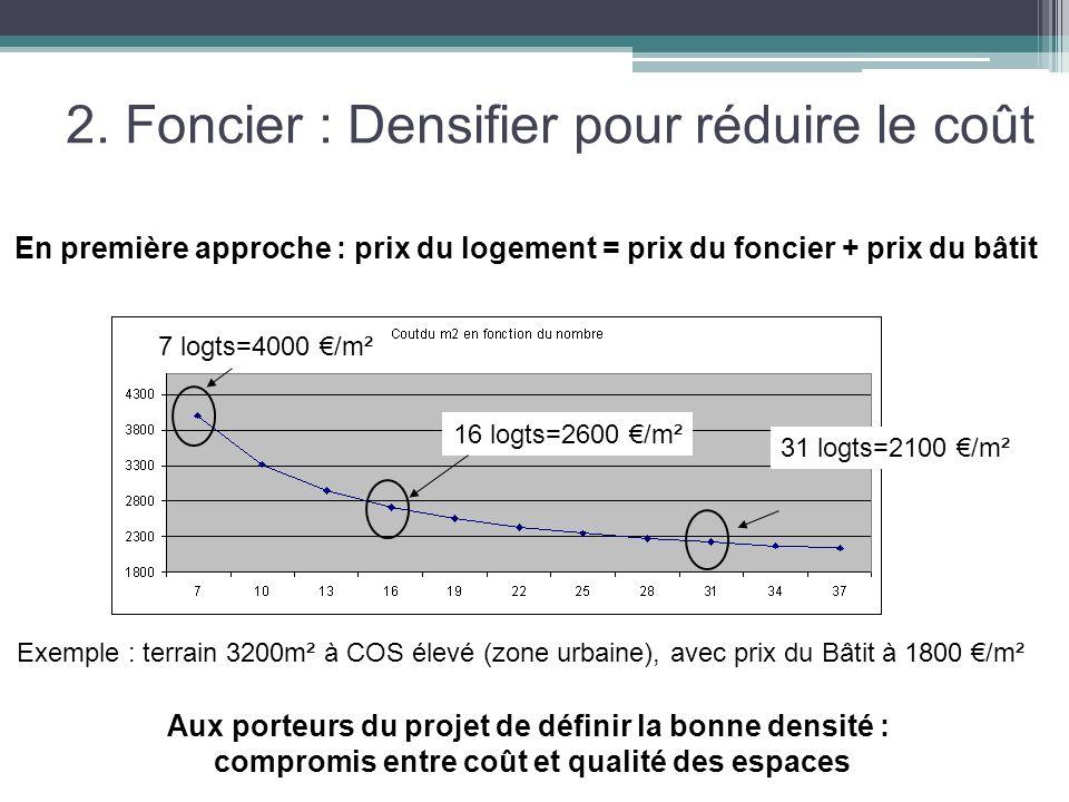 2. Foncier : Densifier pour réduire le coût Aux porteurs du projet de définir la bonne densité : compromis entre coût et qualité des espaces En premiè