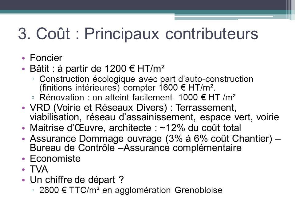 3. Coût : Principaux contributeurs Foncier Bâtit : à partir de 1200 HT/m² Construction écologique avec part dauto-construction (finitions intérieures)