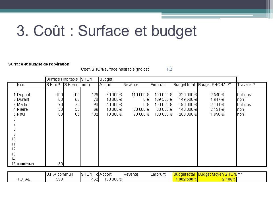 3. Coût : Surface et budget