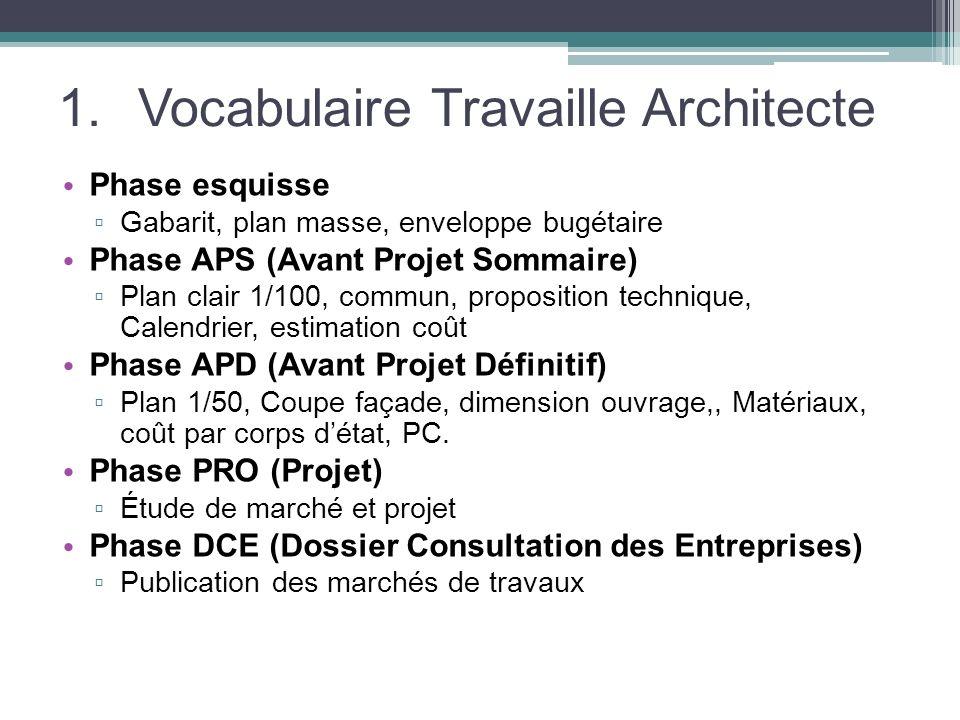 1.Vocabulaire Travaille Architecte Phase esquisse Gabarit, plan masse, enveloppe bugétaire Phase APS (Avant Projet Sommaire) Plan clair 1/100, commun,