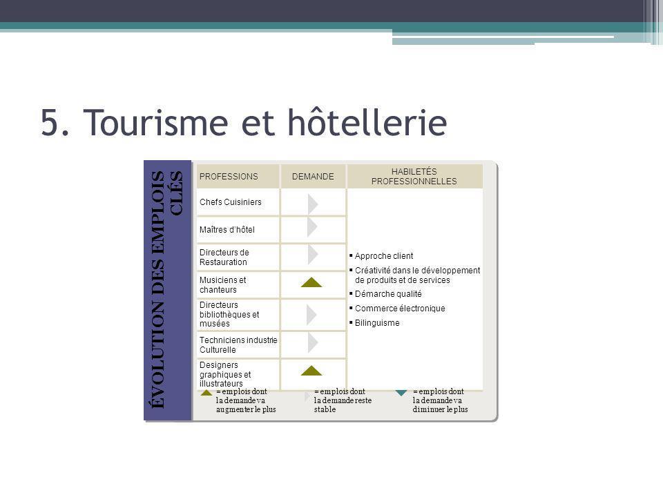 5. Tourisme et hôtellerie ÉVOLUTION DES EMPLOIS CLÉS PROFESSIONSDEMANDE HABILETÉS PROFESSIONNELLES Chefs Cuisiniers Approche client Créativité dans le