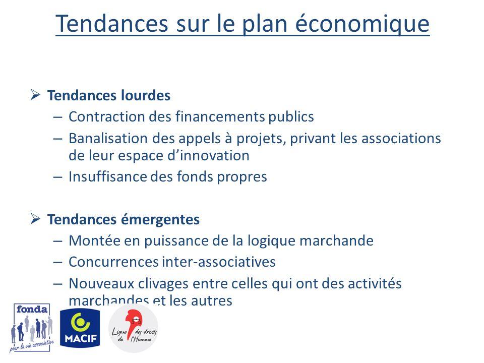 Tendances sur le plan économique Tendances lourdes – Contraction des financements publics – Banalisation des appels à projets, privant les association