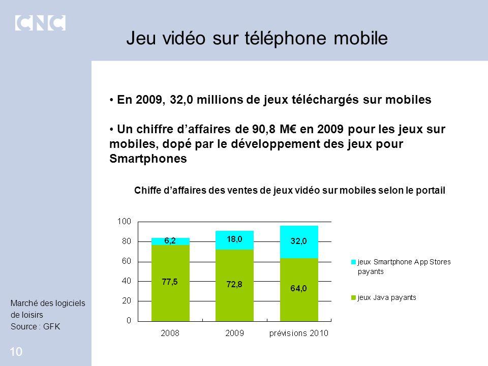 En 2009, 32,0 millions de jeux téléchargés sur mobiles Un chiffre daffaires de 90,8 M en 2009 pour les jeux sur mobiles, dopé par le développement des