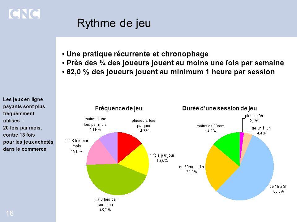 Une pratique récurrente et chronophage Près des ¾ des joueurs jouent au moins une fois par semaine 62,0 % des joueurs jouent au minimum 1 heure par se