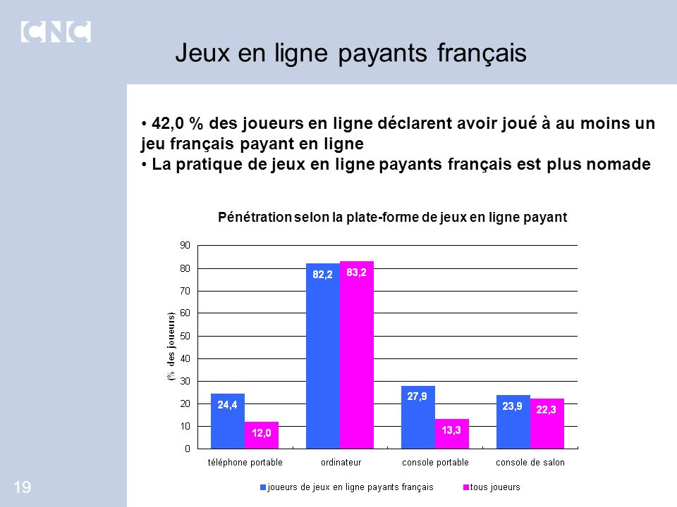 42,0 % des joueurs en ligne déclarent avoir joué à au moins un jeu français payant en ligne La pratique de jeux en ligne payants français est plus nom