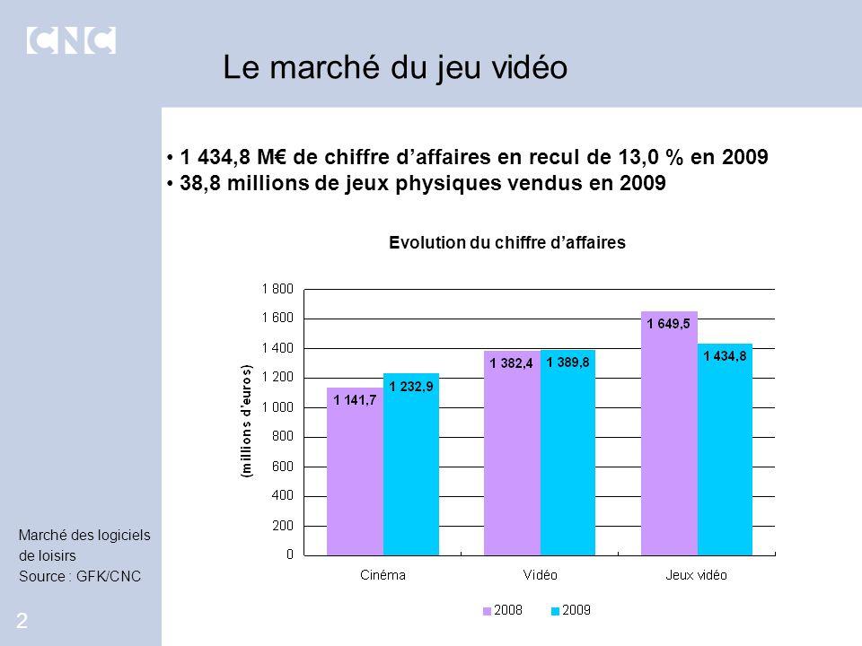 1 434,8 M de chiffre daffaires en recul de 13,0 % en 2009 38,8 millions de jeux physiques vendus en 2009 Le marché du jeu vidéo 2 Evolution du chiffre