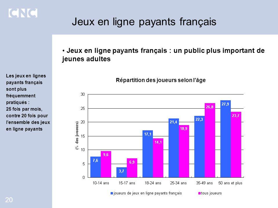Jeux en ligne payants français : un public plus important de jeunes adultes Jeux en ligne payants français 20 Répartition des joueurs selon lâge Les j