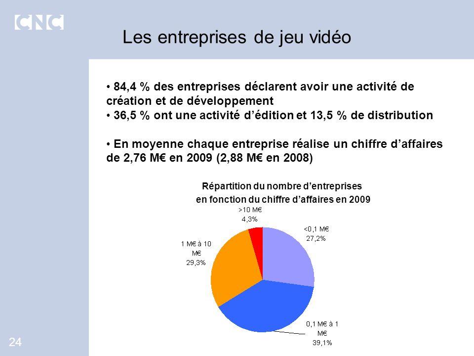 84,4 % des entreprises déclarent avoir une activité de création et de développement 36,5 % ont une activité dédition et 13,5 % de distribution En moye