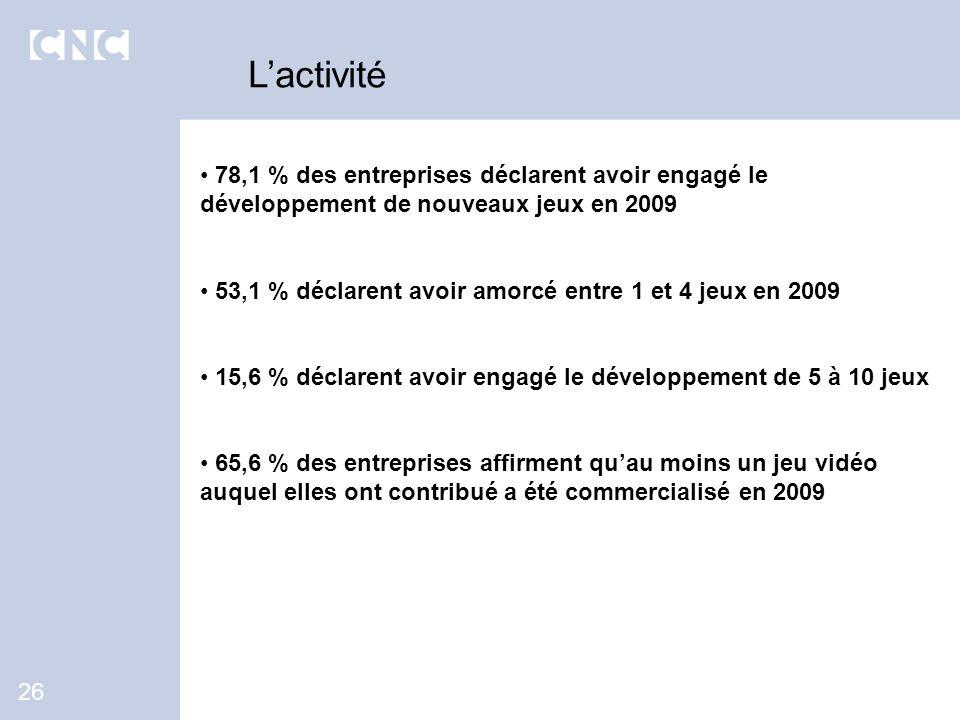 78,1 % des entreprises déclarent avoir engagé le développement de nouveaux jeux en 2009 53,1 % déclarent avoir amorcé entre 1 et 4 jeux en 2009 15,6 %