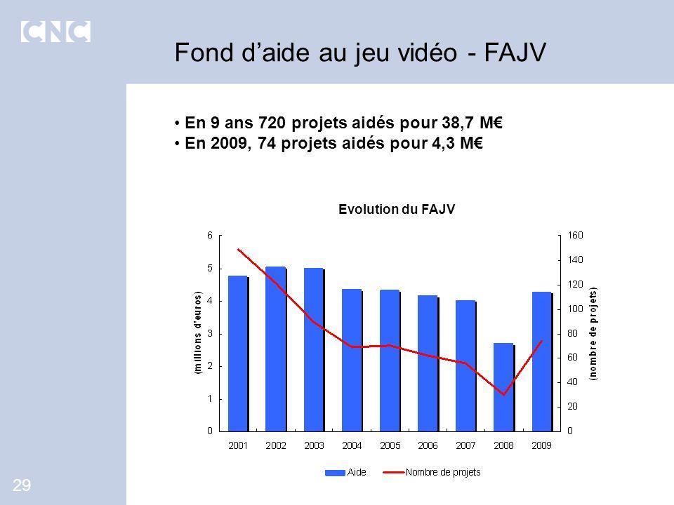 En 9 ans 720 projets aidés pour 38,7 M En 2009, 74 projets aidés pour 4,3 M Fond daide au jeu vidéo - FAJV 29 Evolution du FAJV