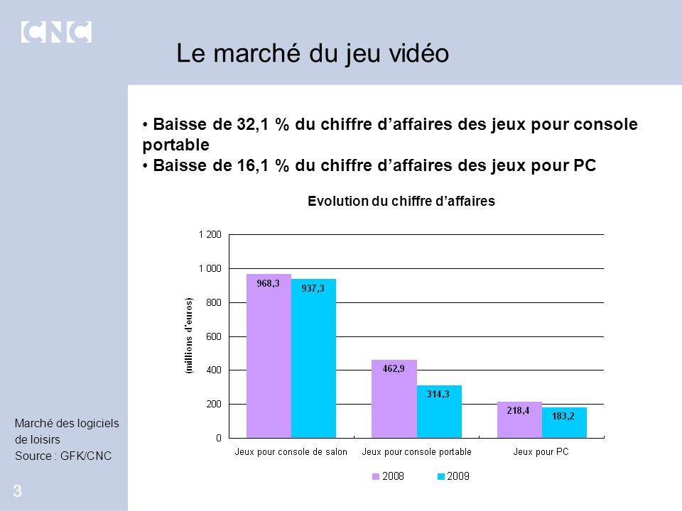 Baisse de 32,1 % du chiffre daffaires des jeux pour console portable Baisse de 16,1 % du chiffre daffaires des jeux pour PC Le marché du jeu vidéo 3 E