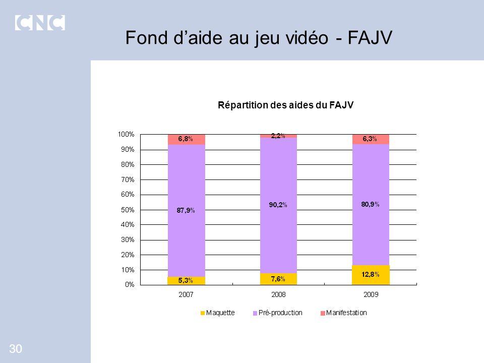 Fond daide au jeu vidéo - FAJV 30 Répartition des aides du FAJV