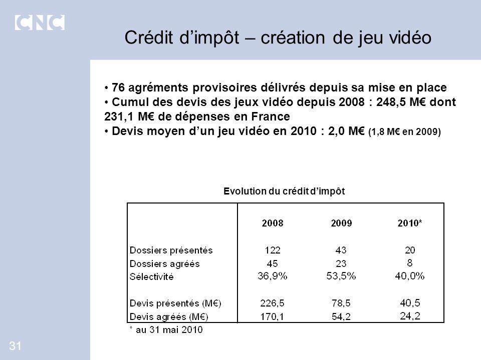 76 agréments provisoires délivrés depuis sa mise en place Cumul des devis des jeux vidéo depuis 2008 : 248,5 M dont 231,1 M de dépenses en France Devi