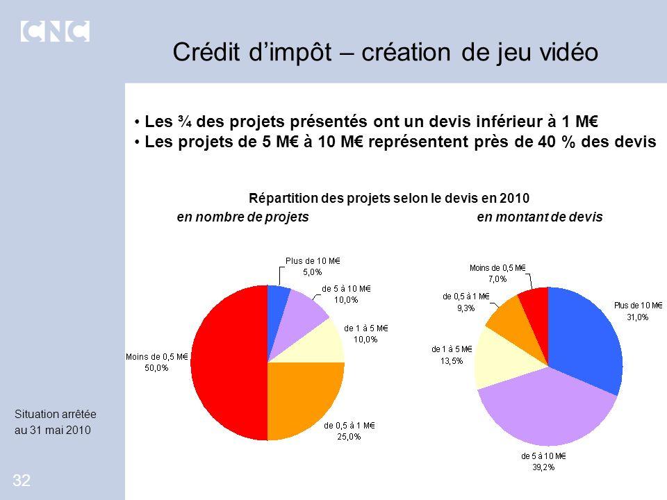 Les ¾ des projets présentés ont un devis inférieur à 1 M Les projets de 5 M à 10 M représentent près de 40 % des devis Crédit dimpôt – création de jeu