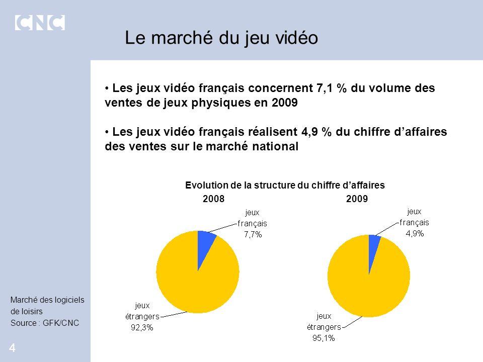 Les jeux vidéo français concernent 7,1 % du volume des ventes de jeux physiques en 2009 Les jeux vidéo français réalisent 4,9 % du chiffre daffaires d