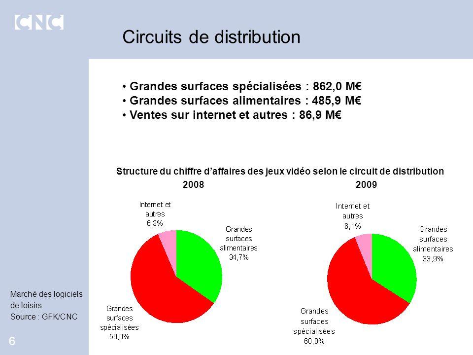 Grandes surfaces spécialisées : 862,0 M Grandes surfaces alimentaires : 485,9 M Ventes sur internet et autres : 86,9 M Circuits de distribution 6 Stru