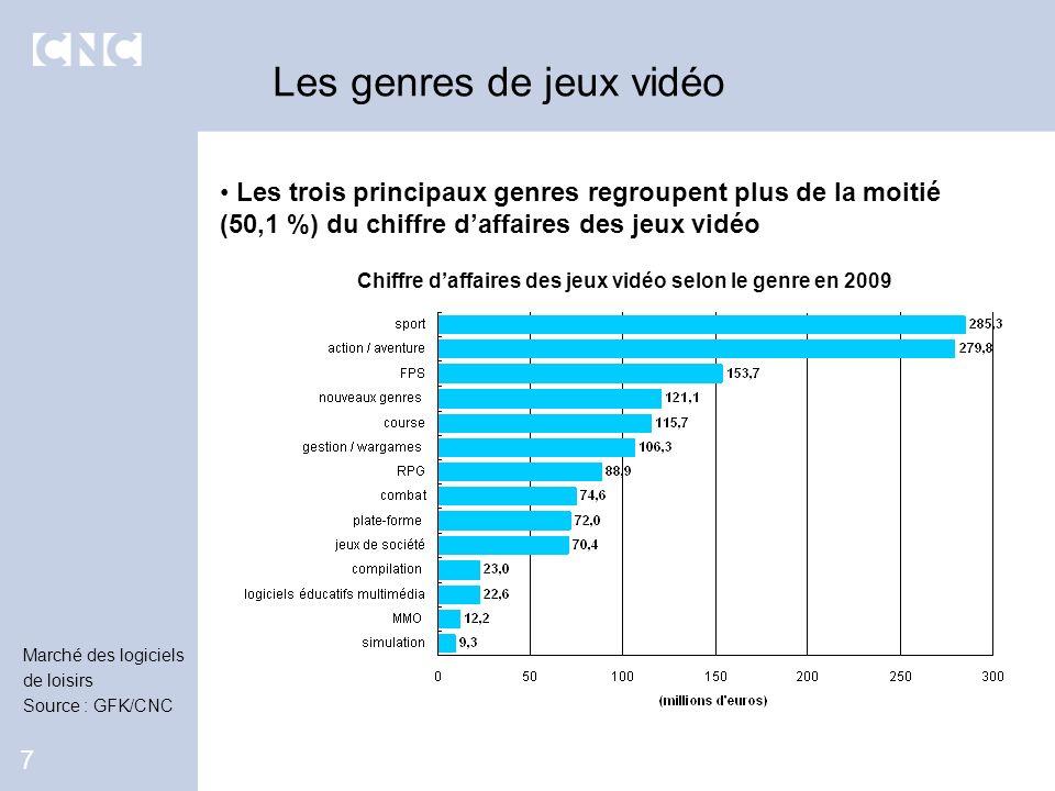 Les trois principaux genres regroupent plus de la moitié (50,1 %) du chiffre daffaires des jeux vidéo Les genres de jeux vidéo 7 Chiffre daffaires des
