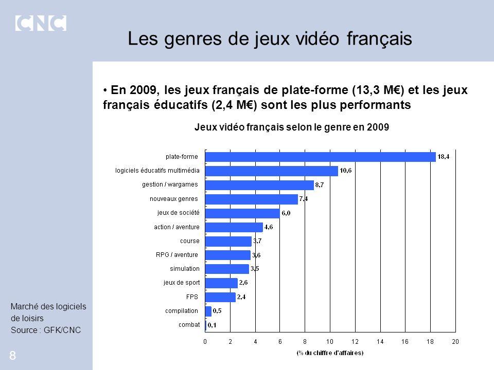 En 2009, les jeux français de plate-forme (13,3 M) et les jeux français éducatifs (2,4 M) sont les plus performants Les genres de jeux vidéo français