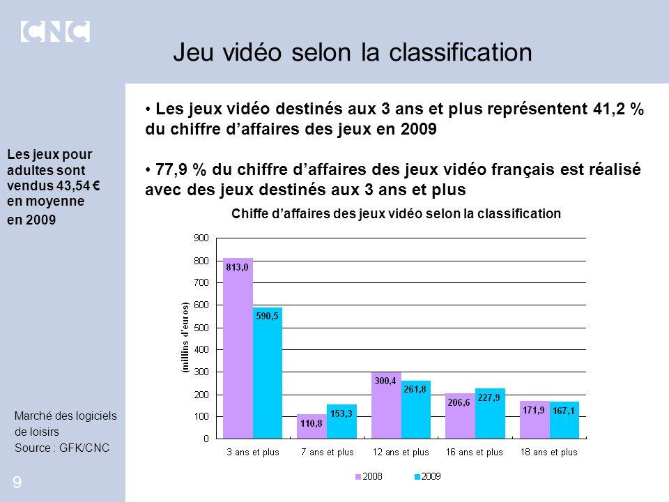 Les jeux vidéo destinés aux 3 ans et plus représentent 41,2 % du chiffre daffaires des jeux en 2009 77,9 % du chiffre daffaires des jeux vidéo françai
