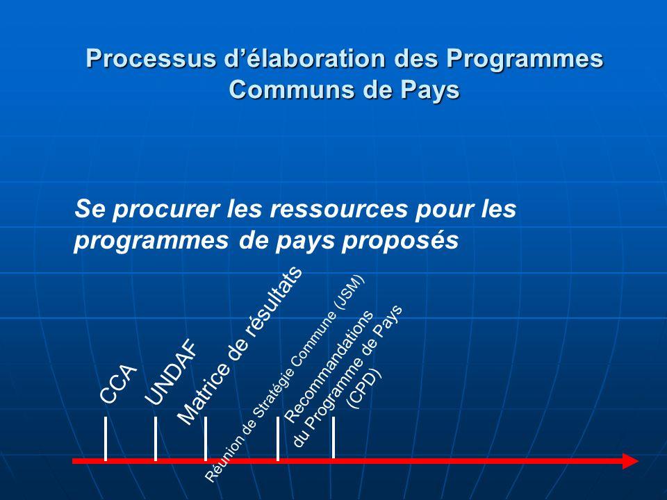 Recommandations du Programme de Pays (CPD) CCA UNDAF Matrice de résultats Réunion de Stratégie Commune (JSM) Se procurer les ressources pour les progr