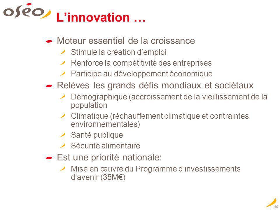 10 Linnovation … Moteur essentiel de la croissance Stimule la création demploi Renforce la compétitivité des entreprises Participe au développement éc