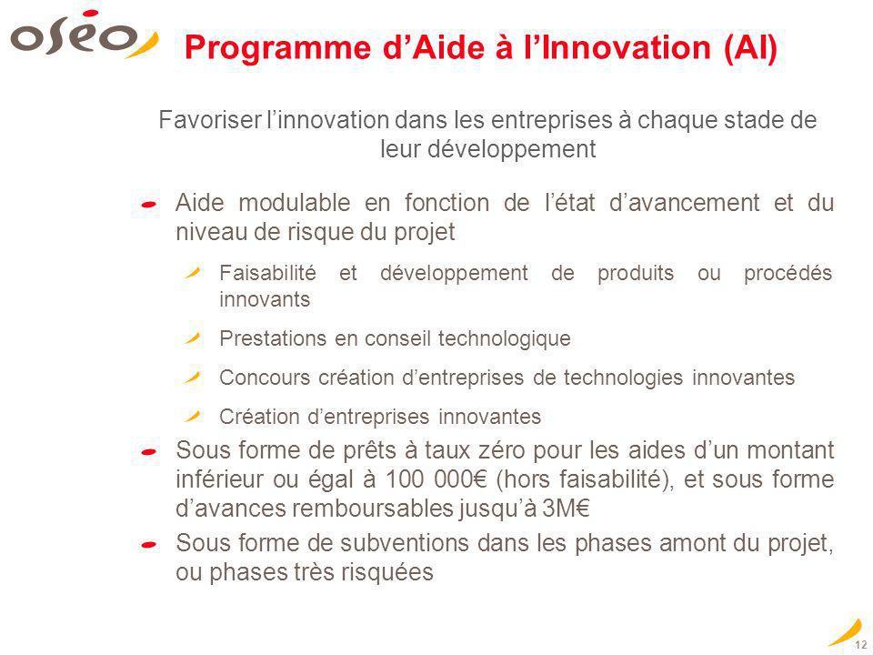 12 Programme dAide à lInnovation (AI) Aide modulable en fonction de létat davancement et du niveau de risque du projet Faisabilité et développement de