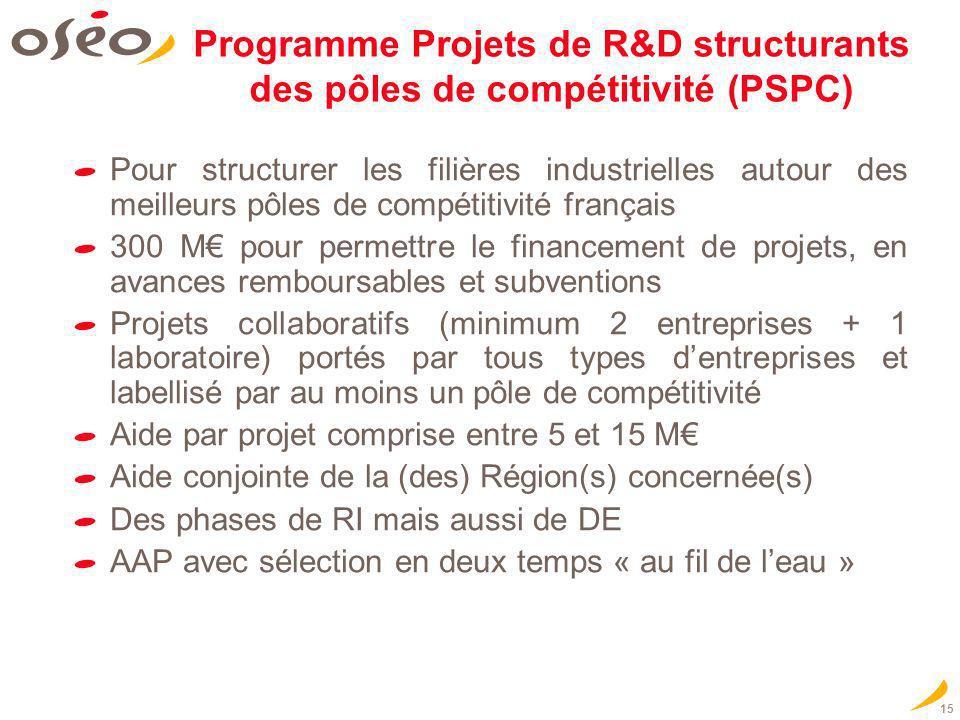 15 Pour structurer les filières industrielles autour des meilleurs pôles de compétitivité français 300 M pour permettre le financement de projets, en