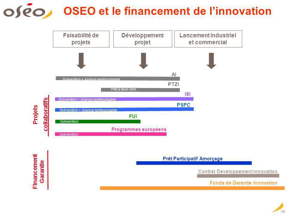 18 OSEO et le financement de linnovation Faisabilité de projets Développement projet Lancement industriel et commercial Prêt Participatif Amorçage Con