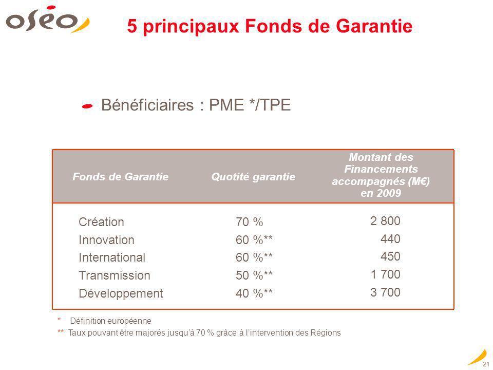 21 Bénéficiaires : PME */TPE Montant des Financements accompagnés (M) en 2009 Création Innovation International Transmission Développement 70 % 60 %**