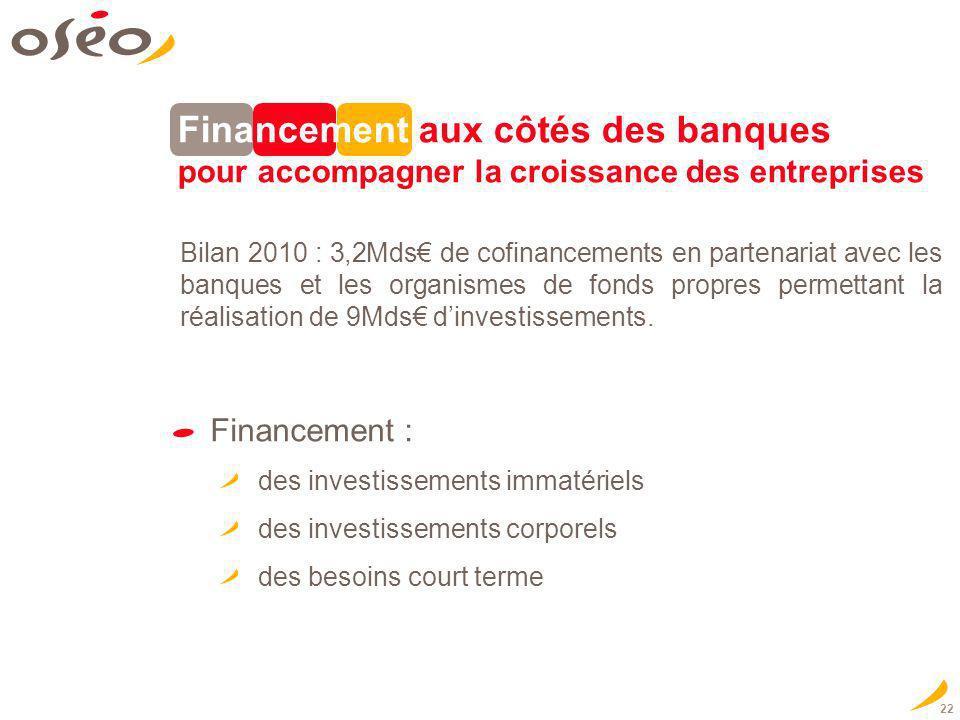 22 Financement aux côtés des banques pour accompagner la croissance des entreprises Financement : des investissements immatériels des investissements