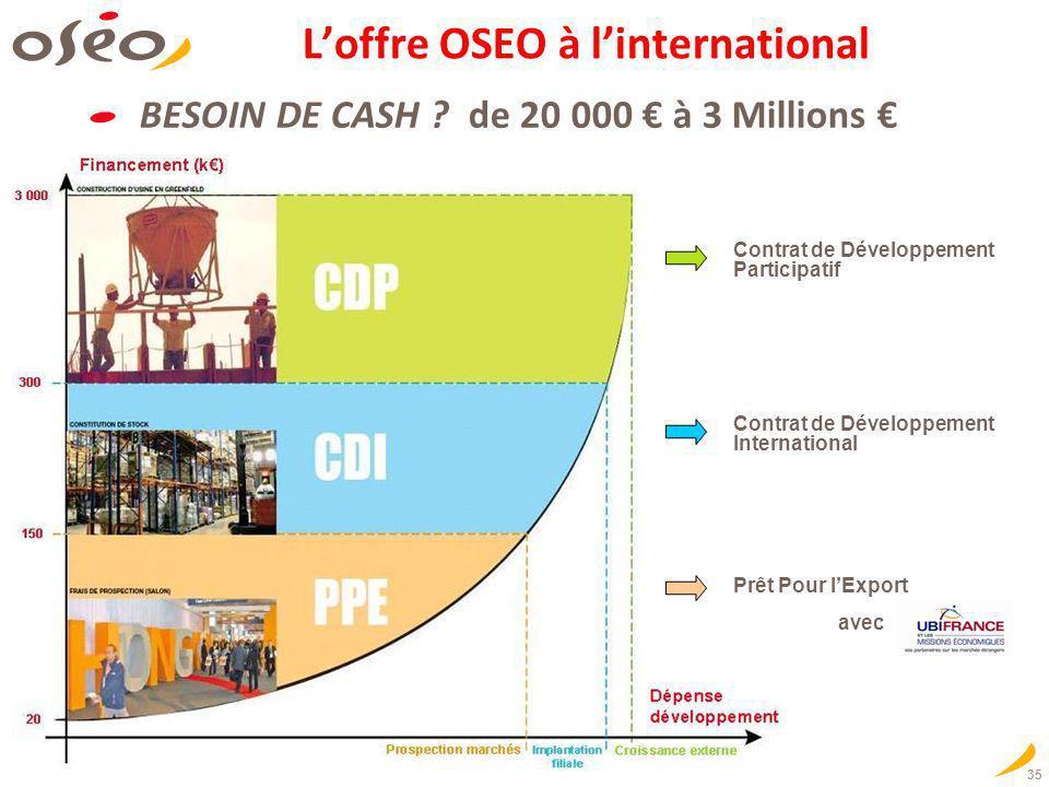 35 Loffre OSEO à linternational BESOIN DE CASH ? de 20 000 à 3 Millions Contrat de Développement Participatif Contrat de Développement International P
