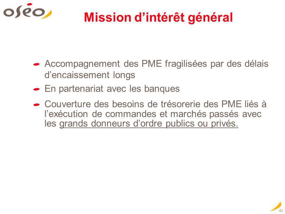 43 Mission dintérêt général Accompagnement des PME fragilisées par des délais dencaissement longs En partenariat avec les banques Couverture des besoi