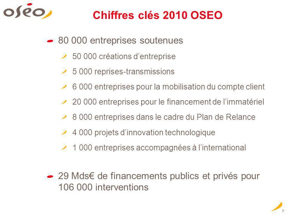 8 Chiffres clés 2010 OSEO 80 000 entreprises soutenues 50 000 créations dentreprise 5 000 reprises-transmissions 6 000 entreprises pour la mobilisatio