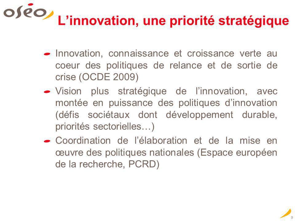 OSEO & la Région IDF un partenariat actif Leffet de levier de la Région : => Sur les produits spécifiques OSEO : un « effet Booster » Contrat de Développement Transmission : jusquà 300 K au lieu de 150 K Prêt Participatif dAmorçage : jusquà 150 K au lieu de 75 K Contrat de Développement Innovation : jusquà 600 K au lieu de 400 K => Sur les produits de partenariat : Contrat de Développement Création : jusquà 80 K OSEO et la Région IDF : 1 ère dotation nationale => Une garantie portée en moyenne de 40 % à 70 %.