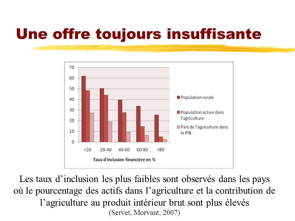 Une offre toujours insuffisante Les taux dinclusion les plus faibles sont observés dans les pays où le pourcentage des actifs dans lagriculture et la