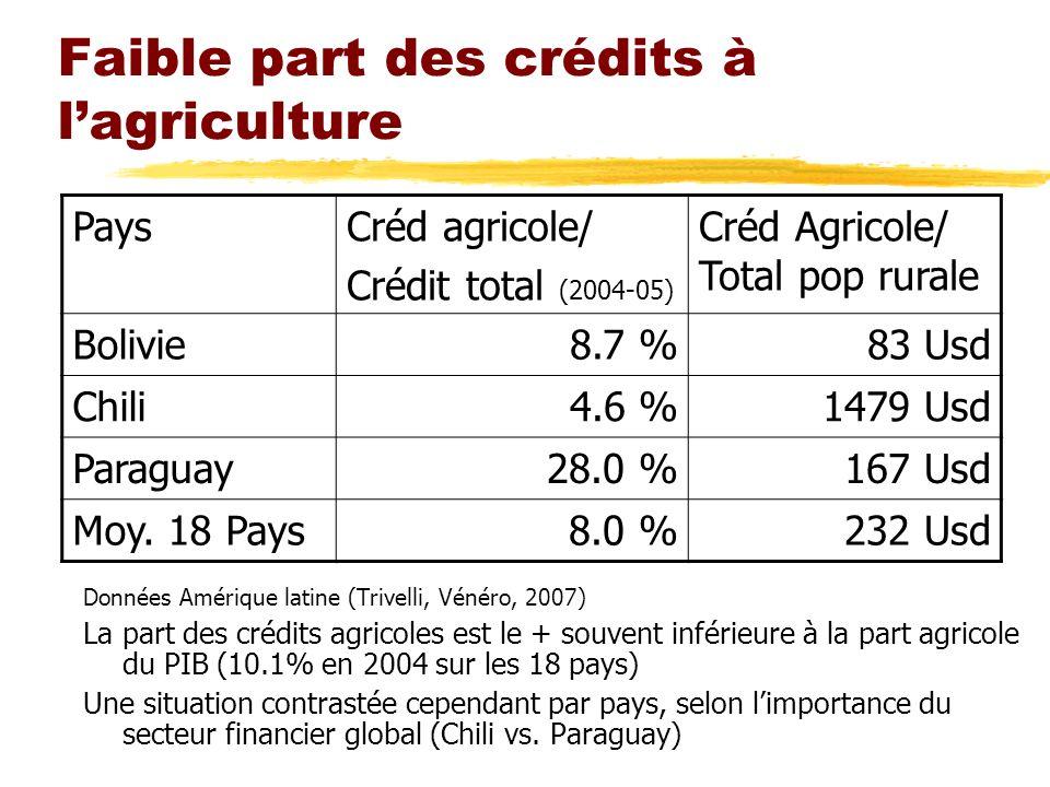 Faible part des crédits à lagriculture Données Amérique latine (Trivelli, Vénéro, 2007) La part des crédits agricoles est le + souvent inférieure à la
