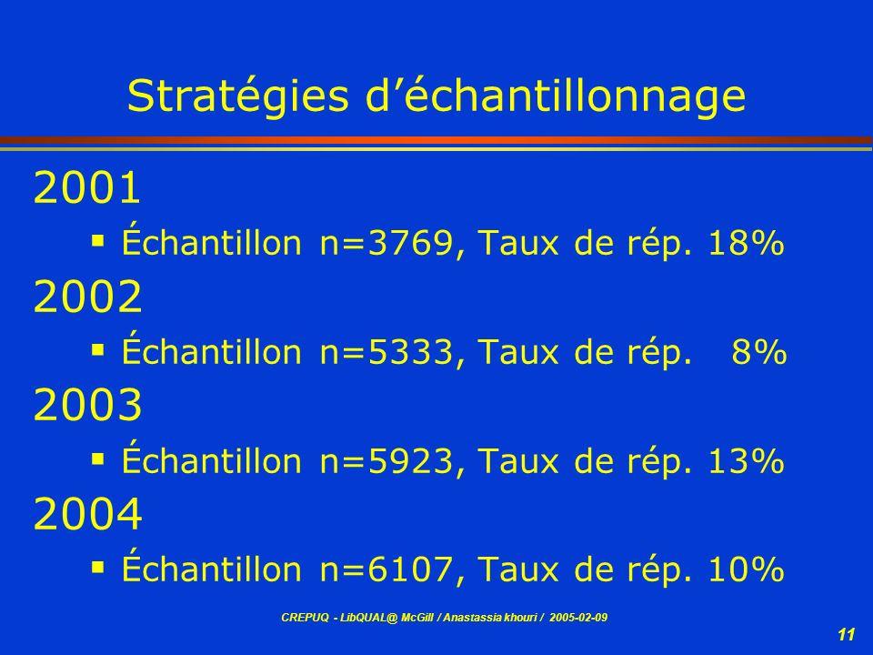 CREPUQ - LibQUAL@ McGill / Anastassia khouri / 2005-02-09 11 Stratégies déchantillonnage 2001 Échantillon n=3769, Taux de rép. 18% 2002 Échantillon n=