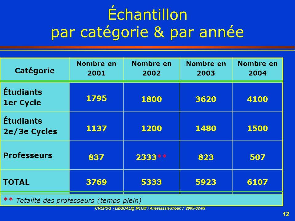 CREPUQ - LibQUAL@ McGill / Anastassia khouri / 2005-02-09 12 Échantillon par catégorie & par année Catégorie Nombre en 2001 Nombre en 2002 Nombre en 2