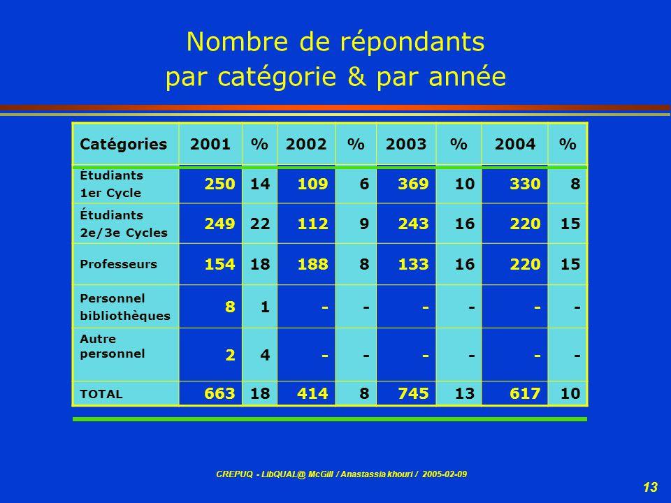 CREPUQ - LibQUAL@ McGill / Anastassia khouri / 2005-02-09 13 Nombre de répondants par catégorie & par année Catégories2001%2002%2003%2004% Étudiants 1