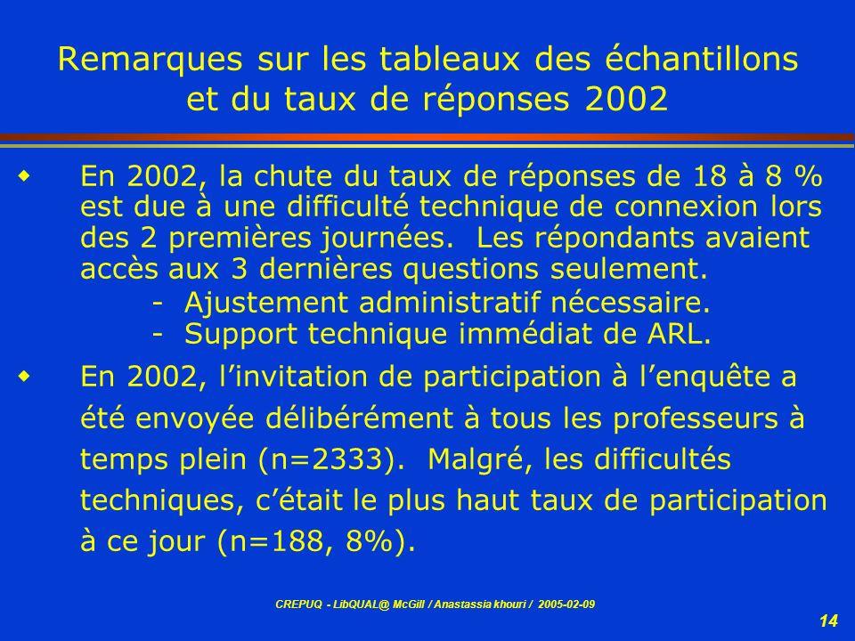 CREPUQ - LibQUAL@ McGill / Anastassia khouri / 2005-02-09 14 Remarques sur les tableaux des échantillons et du taux de réponses 2002 En 2002, la chute