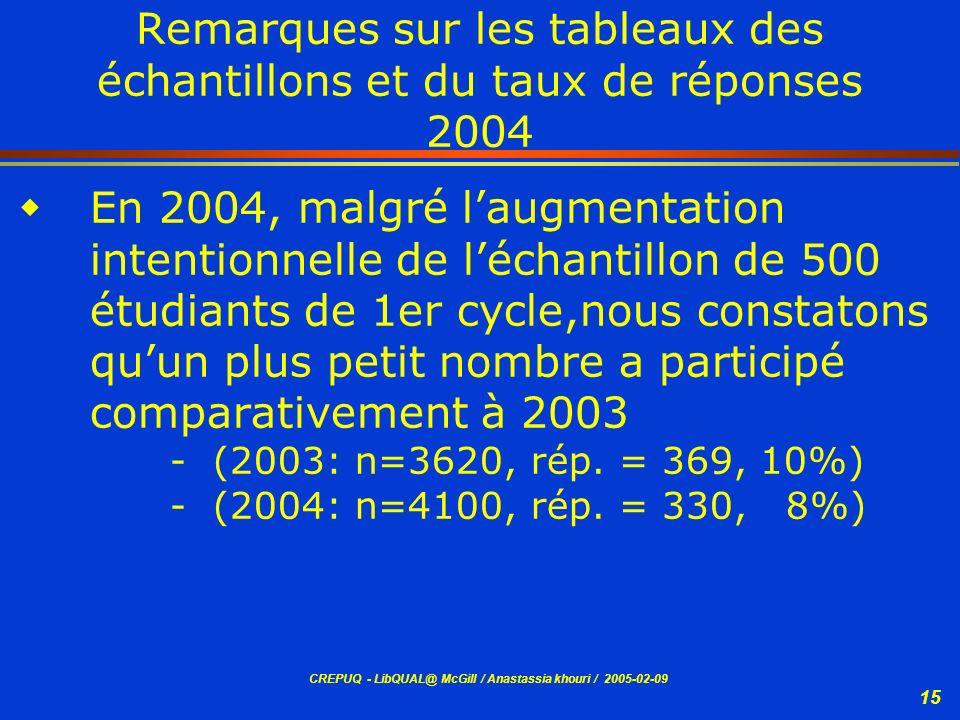 CREPUQ - LibQUAL@ McGill / Anastassia khouri / 2005-02-09 15 Remarques sur les tableaux des échantillons et du taux de réponses 2004 En 2004, malgré l