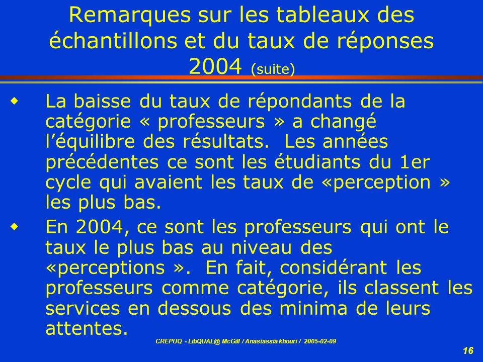 CREPUQ - LibQUAL@ McGill / Anastassia khouri / 2005-02-09 16 Remarques sur les tableaux des échantillons et du taux de réponses 2004 (suite) La baisse