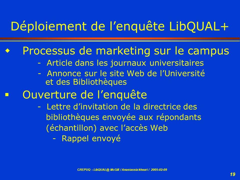 CREPUQ - LibQUAL@ McGill / Anastassia khouri / 2005-02-09 19 Déploiement de lenquête LibQUAL+ Processus de marketing sur le campus - Article dans les