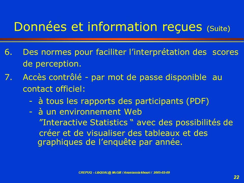 CREPUQ - LibQUAL@ McGill / Anastassia khouri / 2005-02-09 22 Données et information reçues (Suite) 6.Des normes pour faciliter linterprétation des sco