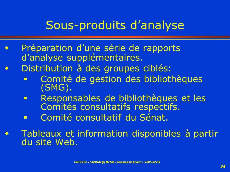 CREPUQ - LibQUAL@ McGill / Anastassia khouri / 2005-02-09 24 Sous-produits danalyse Préparation dune série de rapports danalyse supplémentaires. Distr