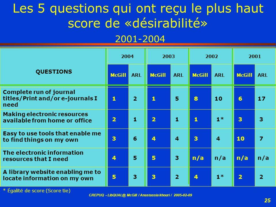 CREPUQ - LibQUAL@ McGill / Anastassia khouri / 2005-02-09 25 Les 5 questions qui ont reçu le plus haut score de «désirabilité» 2001-2004 QUESTIONS 200
