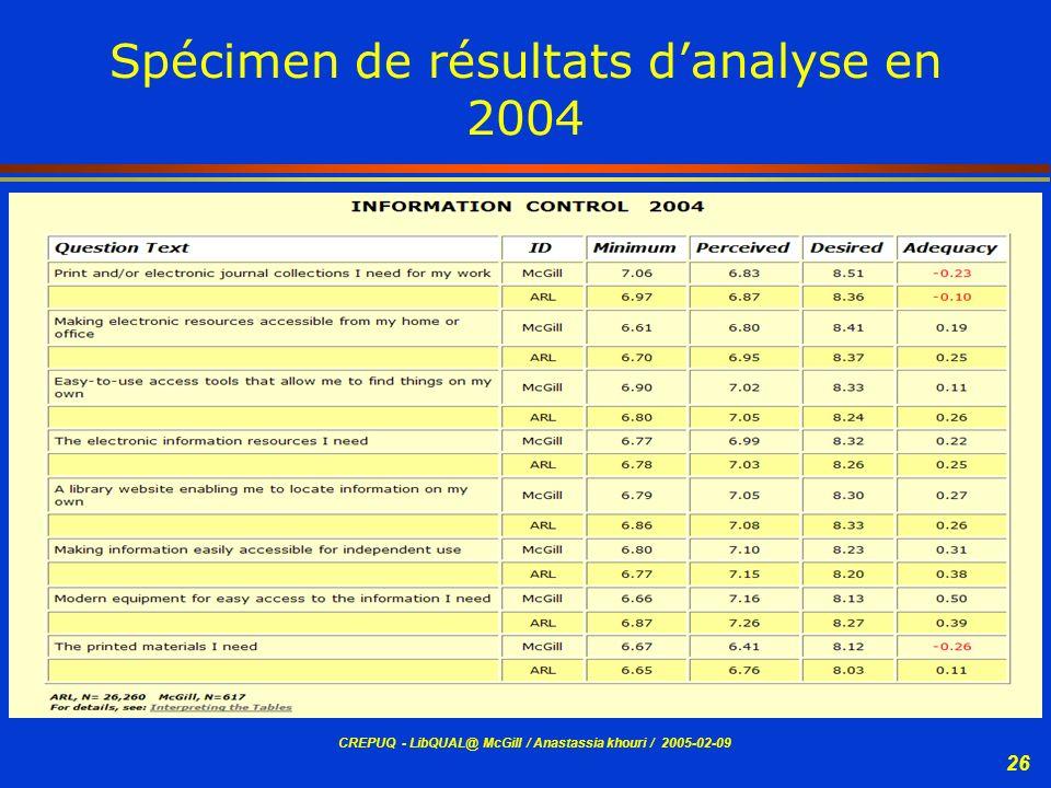 CREPUQ - LibQUAL@ McGill / Anastassia khouri / 2005-02-09 26 Spécimen de résultats danalyse en 2004