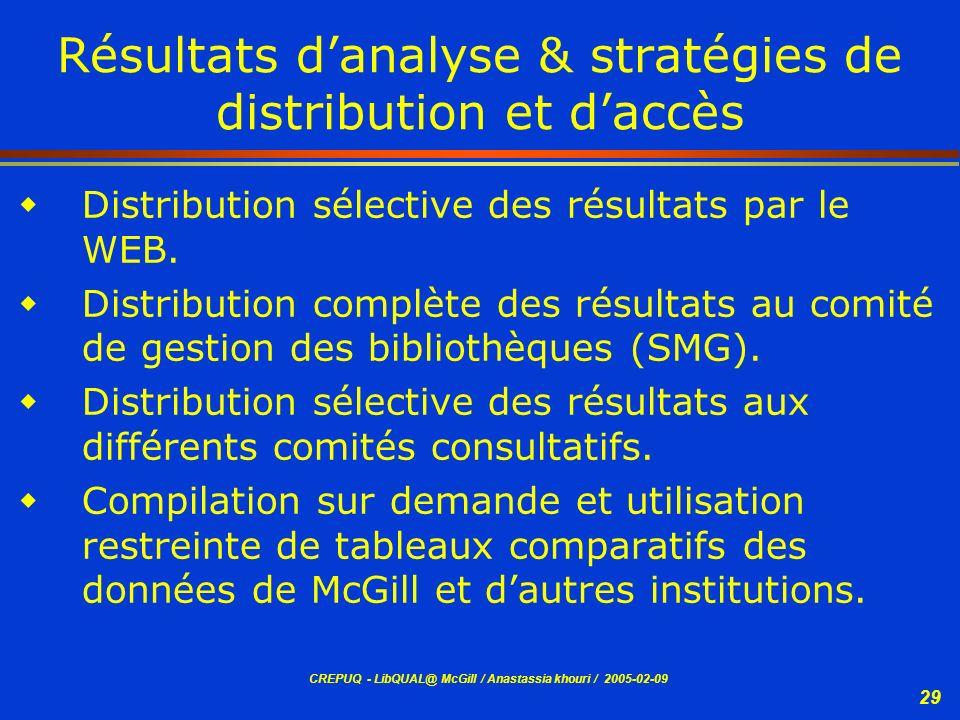 CREPUQ - LibQUAL@ McGill / Anastassia khouri / 2005-02-09 29 Résultats danalyse & stratégies de distribution et daccès Distribution sélective des résu