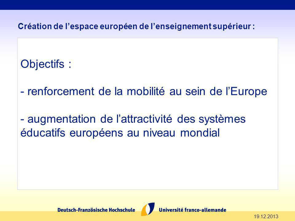 19.12.2013 Création de lespace européen de lenseignement supérieur : Objectifs : - renforcement de la mobilité au sein de lEurope - augmentation de la
