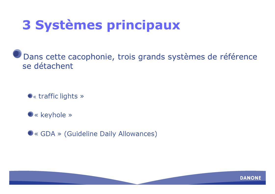 3 Systèmes principaux Dans cette cacophonie, trois grands systèmes de référence se détachent « traffic lights » « keyhole » « GDA » (Guideline Daily A